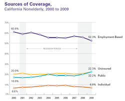 CA Health Insurance 2000-2009 Trend - Line.png