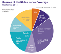 CA Health Insurance 2011 - Pie.png