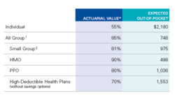 CA Health Insurance Actuarial Value 2009 - Data.png