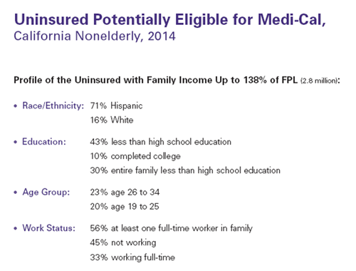CA Uninsured Medi-Cal Eligible 2014 - Data.png
