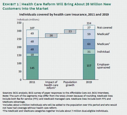 Health Reform Brings 26 Mil New Customers.png