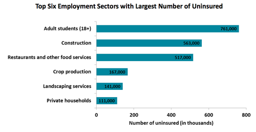 Uninsured Employment Sectors.png