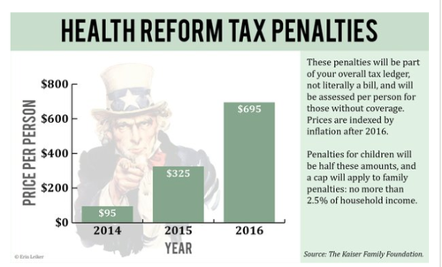 Tax Penalties Chart.png