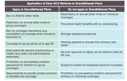 ACA Reforms to Grandfathered Plans.png