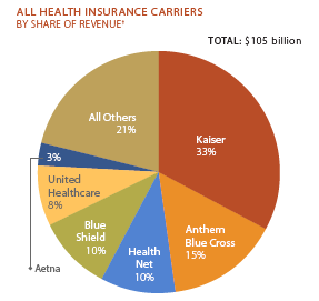 CA Carriers by Revenue Share.png
