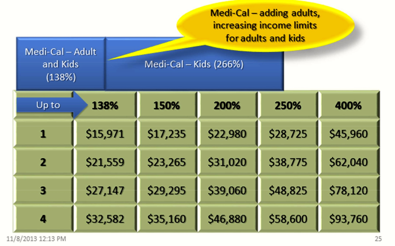income level What does the official federal poverty threshold measure – whether the cash  income of related persons in a household is below a certain.