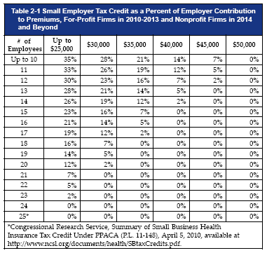 small business tax credit - Covered California